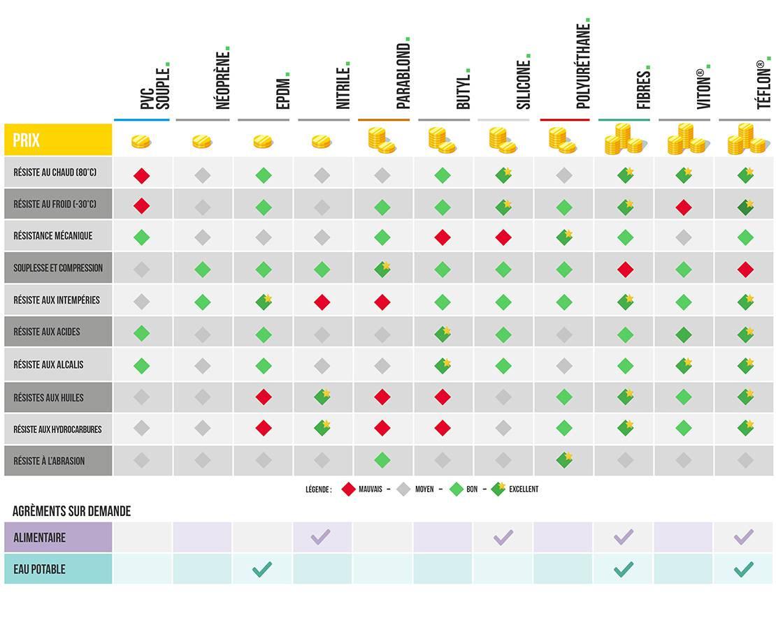 Tableau de comparaison des matières travaillées